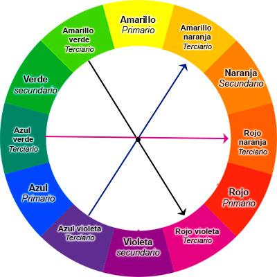 Círculo de colores complementarios.