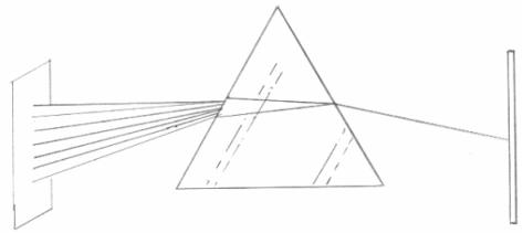 Figura 1: Refracción y descomposición de la luz en un prisma de caras no paralelas.